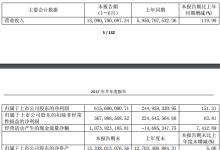 均胜电子:上半年净利润同比增长151.31%