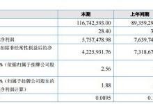 天弘激光半年财报:营业收入1.17亿元