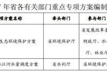 2017年广东省水污染整治工作方案