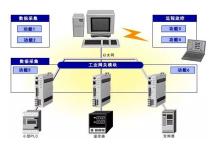从本地监测到边缘计算,物联网网关还有多少路要走?