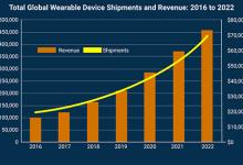 2016-2022年可穿戴设备市场预测