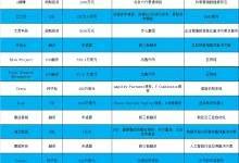 智能硬件领域投融资一周汇总(8.14~8.20)