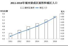 2016年城市污水处理厂增加95座