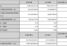 众泰汽车:上半年净利润同比增长494.41%