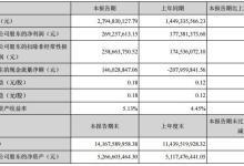 铁汉生态上半年净利增长51.8%
