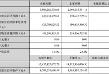 大洋电机:上半年净利润同比下降26.97%