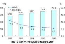 2016卫生计生统计公报