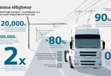 两次验证后 西门子在德国建起了首条电气化公路