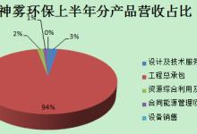 神雾环保净利增59% 关联交易疑云未消