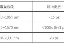 诺派激光发布RainbowTM系列超快光纤激光器