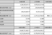 深天马发布上半年业绩报告 营收净利双增长