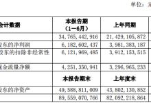 广汽集团:上半年净利润同比增长55.29%