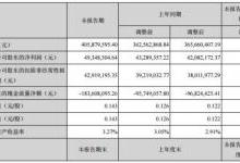 先河环保上半年净利增长17.27%