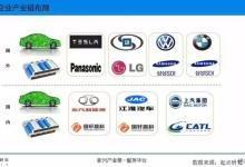 看国内外7大新能源车企与电池厂联姻案