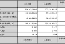 当升科技:上半年锂电材料业务收入同比增长50.88%