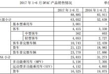 东风汽车:上半年净利润同比下降39.19%