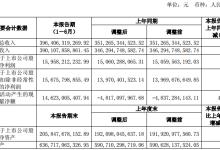 上汽集团:上半年净利润同比增长5.96%