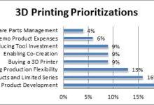 3D打印已成为推动产品开发的新替代品