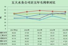五大水务公司财务数据对比分析