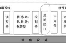 RFID射频识别系统详解