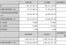 中国天楹上半年营收5.4亿元