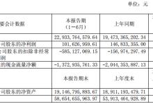 福田汽车:上半年净利润1.02亿元 同比下降30.79%