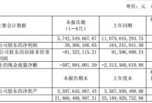 金龙汽车上半年净利润3836.62万元 同比减少76.64%