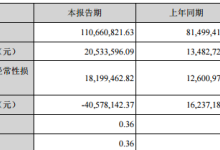 星云股份上半年净利润增长52%