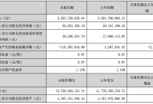 盾安环境上半年总营收增长49%