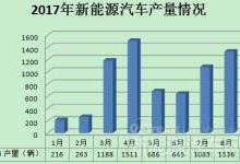 福田汽车新能源汽车产销数据分析
