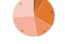新三板锂电池半年业绩分析报告