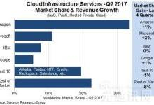 全球云计算市场AWS遥遥领先