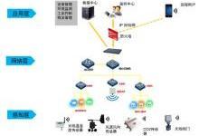 物联网、云计算、大数据、人工智能之间关系浅析