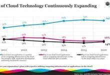 美企明年IT总预算28%会投入云计算