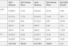 IDC:数据中心服务器出货增长推动市场上涨6.3%