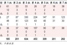 中国:电动汽车产业由培育期进入成长期