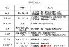 中国已有14家企业打入特斯拉锂电产业链