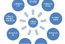 《石墨烯研究态势监测分析报告》发布 机遇与挑战并存