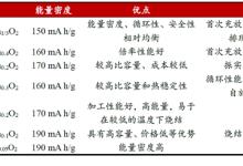 三部委推锂电池材料企业发展目录出台