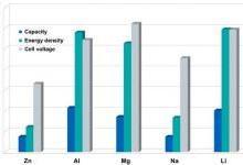 柔性金属空气电池研究进展及未来展望