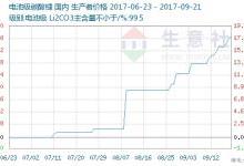 碳酸锂价格上涨原因及近年市场走势分析