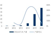 锂电正极材料渗透率攀升