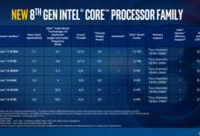 Intel推Coffee Lake架构八代Core i 处理器 比肩AMD