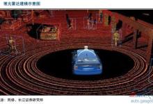 车载激光雷达市场火热 国内外企业加速布局