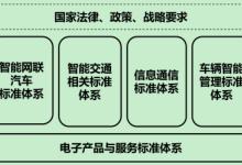 国家车联网产业标准体系建设指南