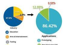 亚太地区3D打印机市场同比增长106%
