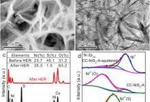原位表征技术揭示NiS2电催化析氢活性位点