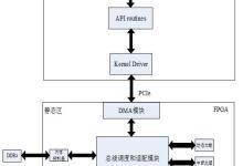 腾讯云推FPGA云IP市场服务 助力FPGA云服务落地