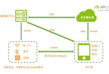 车联网应用开发技术及过程深度剖析 揭开IoT行业最佳切入方式