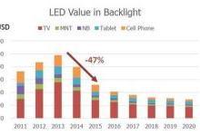 Mini LED导入背光市场的机会分析
